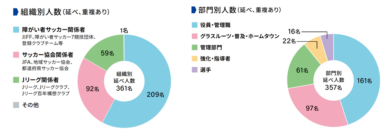 参加者属性の円グラフ。