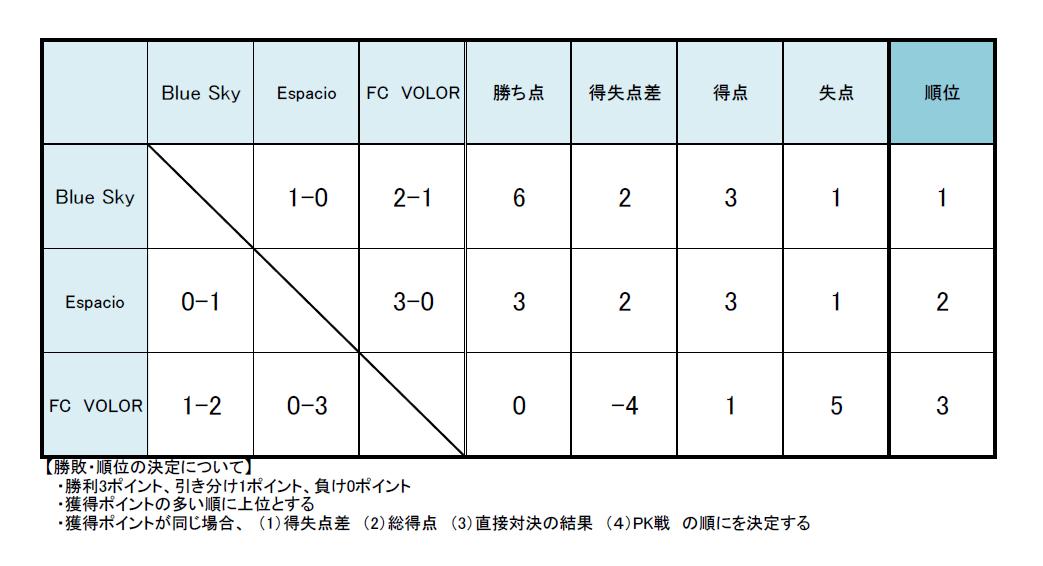 対戦結果:Blue Sky 1-0 Espacio、Blue Sky 2-1 FC VALOR、Espacio 3-0 FC VALOR。獲得ポイント:Blue Sky勝ち点6、得失点差2、得点3、失点1、順位1、Espacio勝ち点3、得失点差2、得点3、失点1、順位2、FC VALOR勝ち点0、得失点差-4、得点1、失点5、順位3。