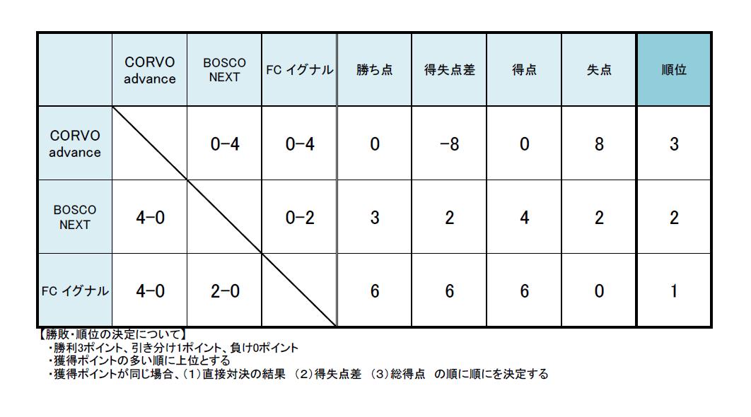 対戦結果:CORVO advance 0-4 BOSCO NEXT、CORVO advance 0-4 FCイグナル、BOSCO NEXT 0-2 FCイグナル。獲得ポイント:CORVO advance勝ち点0、得失点差-8、得点0、失点8、順位3、BOSCO NEXT勝ち点3、得失点差2、得点4、失点2、順位2、FCイグナル勝ち点6、得失点差6、得点6、失点0、順位1。