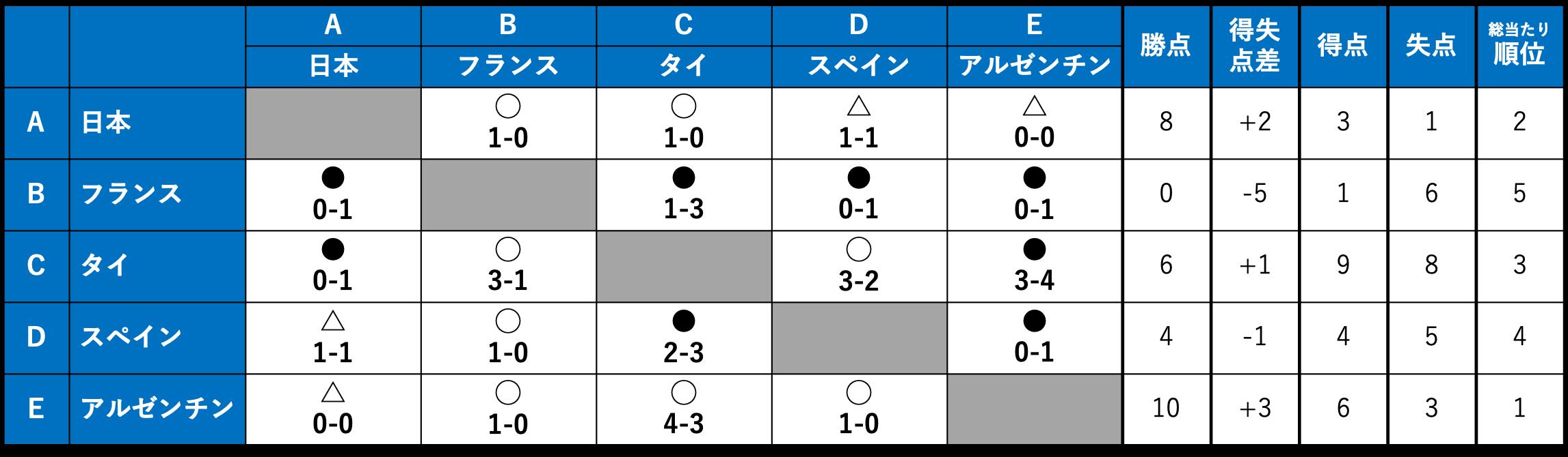 6月4日15:10時点の星取表/アルゼンチンがスペインに1-0で勝利し、1位通過
