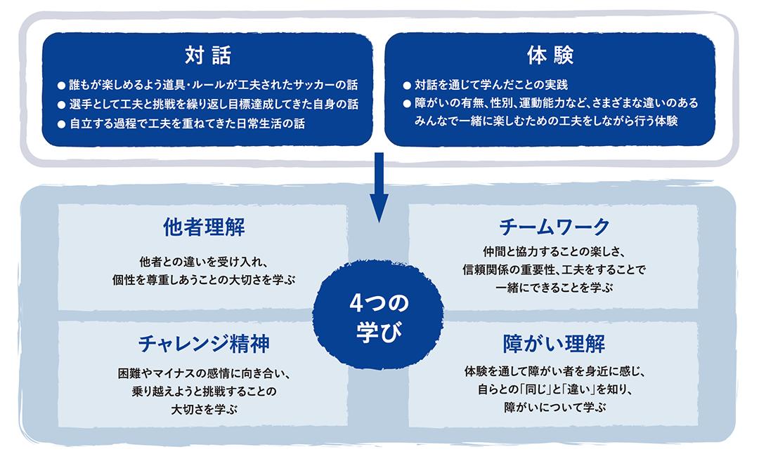 対話と体験から得る4つの学び「他者理解」「チームワーク」「チャレンジ精神」「障がい理解」